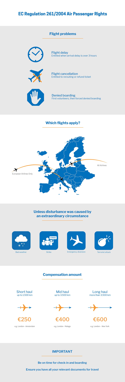 Infographic EU Regulation 261/2004